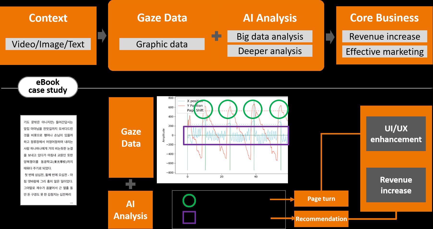gaze data for e-book recommendation_visualcamp